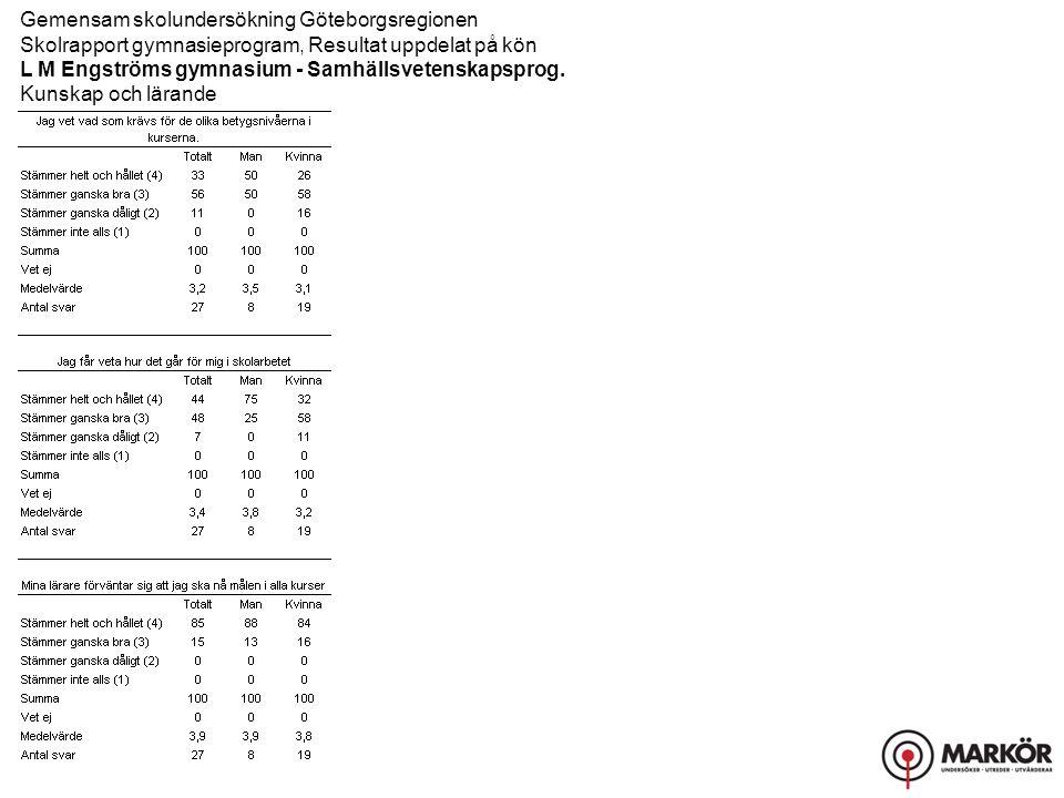 Gemensam skolundersökning Göteborgsregionen Skolrapport gymnasieprogram, Resultat uppdelat på kön L M Engströms gymnasium - Samhällsvetenskapsprog. Ku