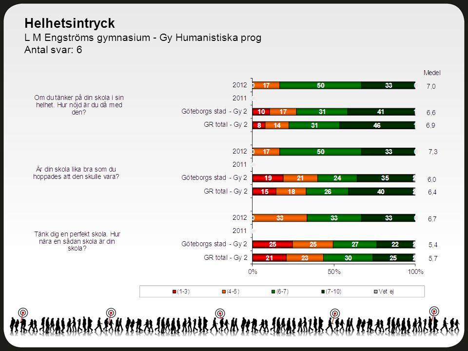 Helhetsintryck L M Engströms gymnasium - Gy Humanistiska prog Antal svar: 6