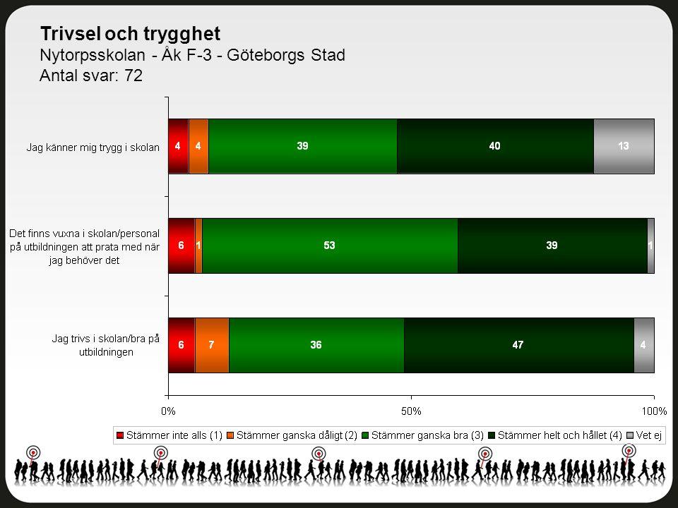 Trivsel och trygghet Nytorpsskolan - Åk F-3 - Göteborgs Stad Antal svar: 72