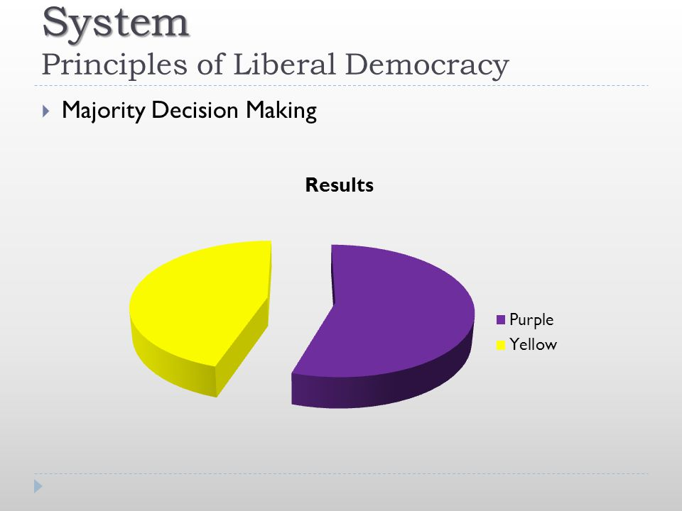System System Principles of Liberal Democracy  Majority Decision Making
