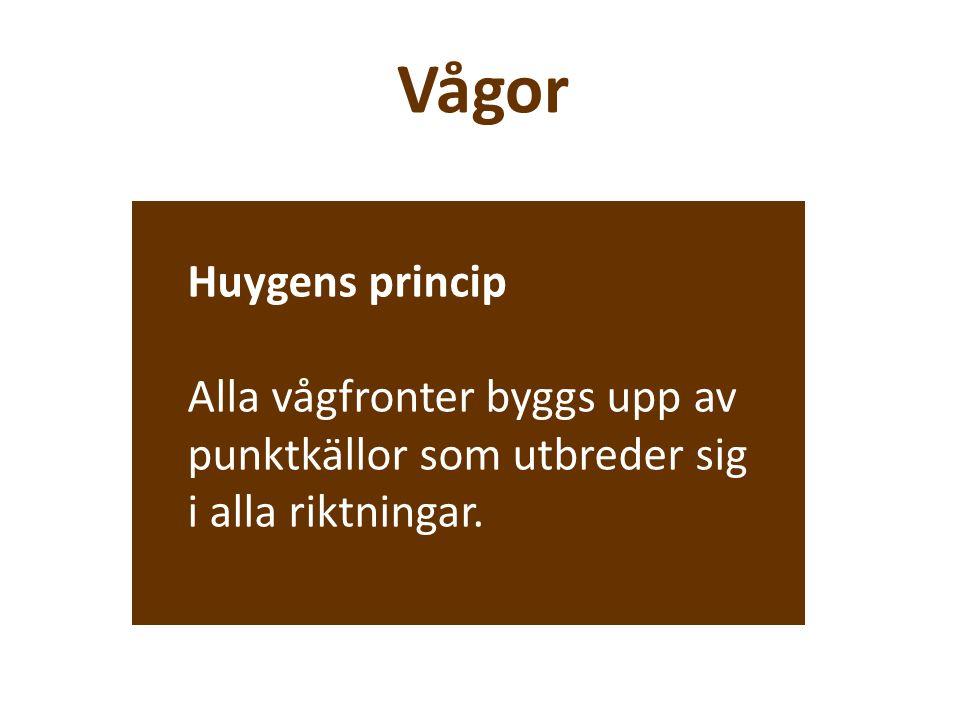 Vågor Huygens princip Alla vågfronter byggs upp av punktkällor som utbreder sig i alla riktningar.