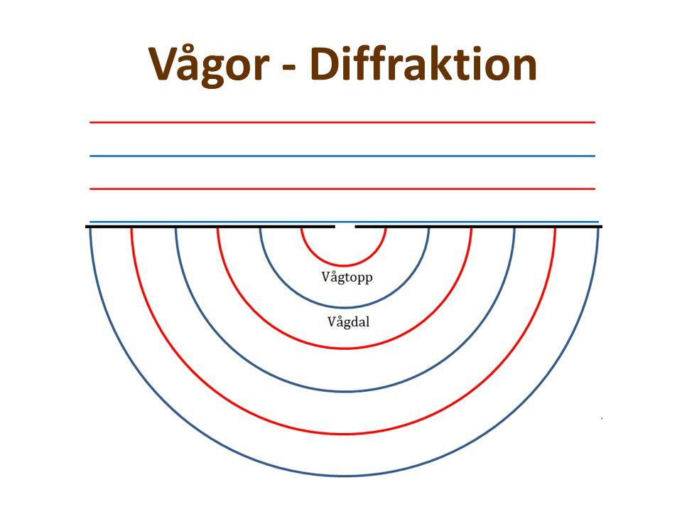 Vågor - Diffraktion