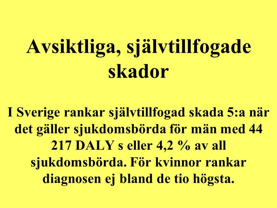 Avsiktliga, självtillfogade skador I Sverige rankar självtillfogad skada 5:a när det gäller sjukdomsbörda för män med 44 217 DALY s eller 4,2 % av all sjukdomsbörda.