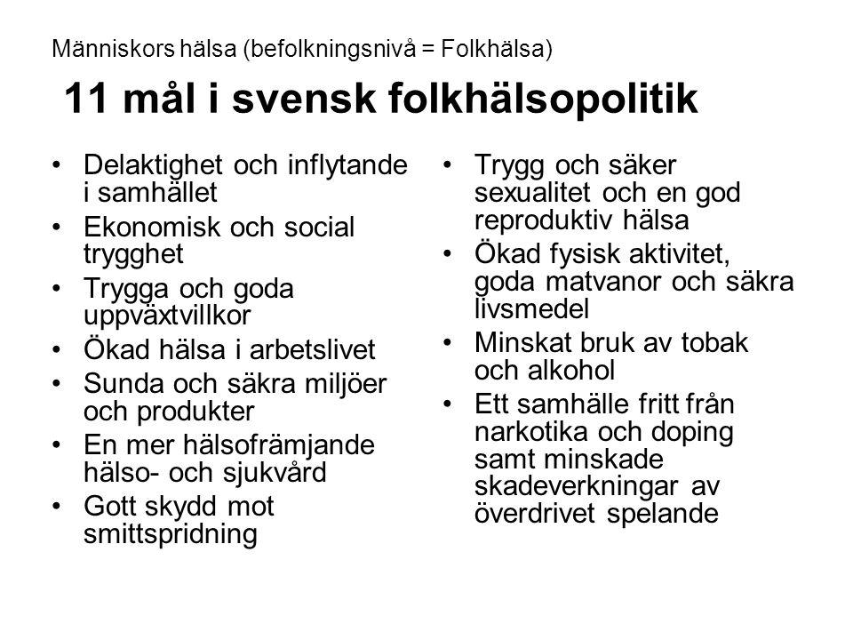 Människors hälsa (befolkningsnivå = Folkhälsa) 11 mål i svensk folkhälsopolitik Delaktighet och inflytande i samhället Ekonomisk och social trygghet Trygga och goda uppväxtvillkor Ökad hälsa i arbetslivet Sunda och säkra miljöer och produkter En mer hälsofrämjande hälso- och sjukvård Gott skydd mot smittspridning Trygg och säker sexualitet och en god reproduktiv hälsa Ökad fysisk aktivitet, goda matvanor och säkra livsmedel Minskat bruk av tobak och alkohol Ett samhälle fritt från narkotika och doping samt minskade skadeverkningar av överdrivet spelande