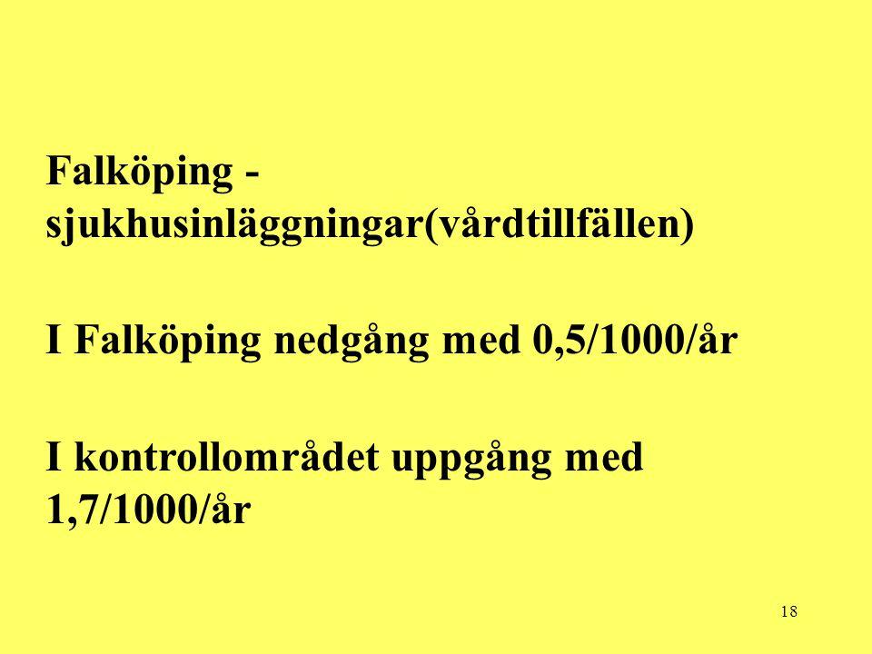 18 Falköping - sjukhusinläggningar(vårdtillfällen) I Falköping nedgång med 0,5/1000/år I kontrollområdet uppgång med 1,7/1000/år