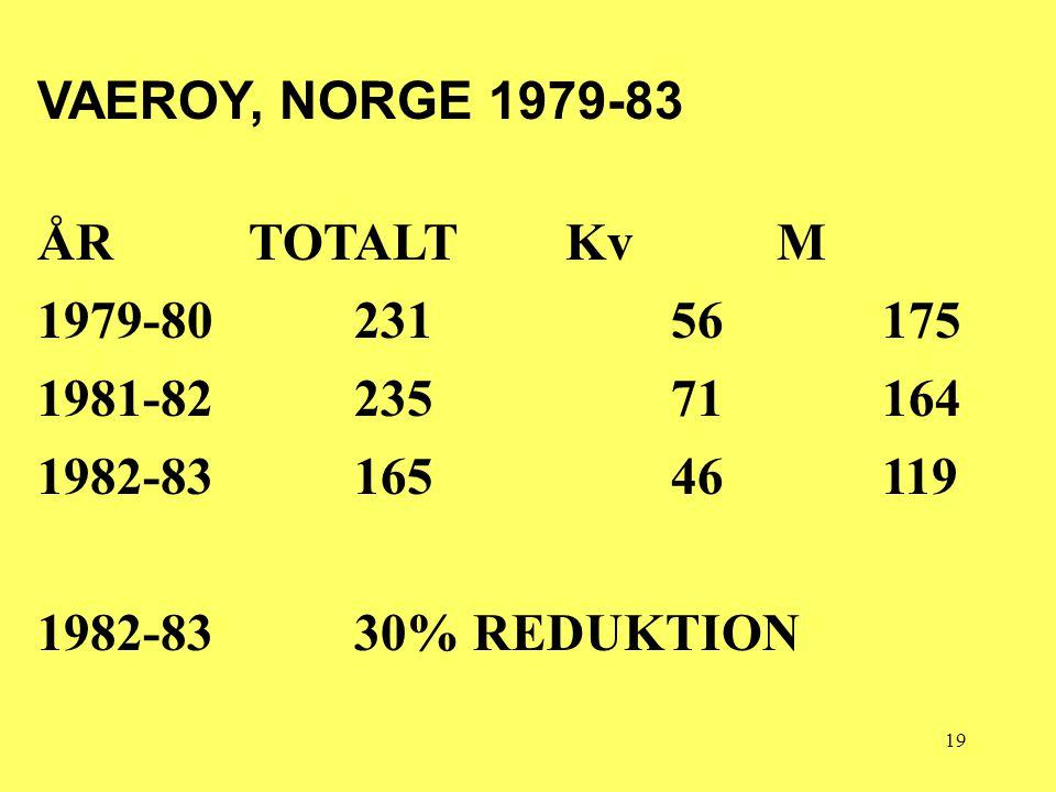 19 VAEROY, NORGE 1979-83 ÅRTOTALTKvM 1979-8023156175 1981-8223571164 1982-8316546119 1982-83 30% REDUKTION