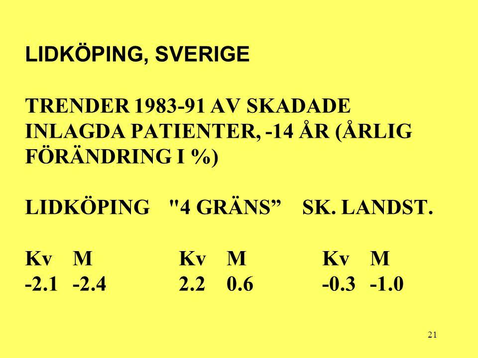 21 LIDKÖPING, SVERIGE TRENDER 1983-91 AV SKADADE INLAGDA PATIENTER, -14 ÅR (ÅRLIG FÖRÄNDRING I %) LIDKÖPING 4 GRÄNS SK.