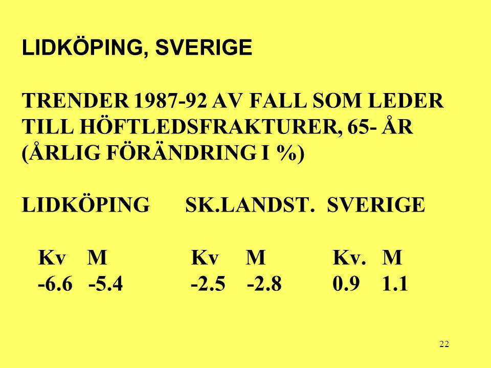 22 LIDKÖPING, SVERIGE TRENDER 1987-92 AV FALL SOM LEDER TILL HÖFTLEDSFRAKTURER, 65- ÅR (ÅRLIG FÖRÄNDRING I %) LIDKÖPING SK.LANDST.