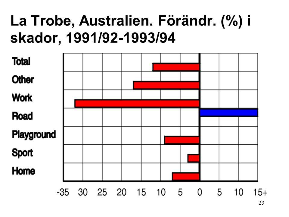 23 La Trobe, Australien. Förändr. (%) i skador, 1991/92-1993/94