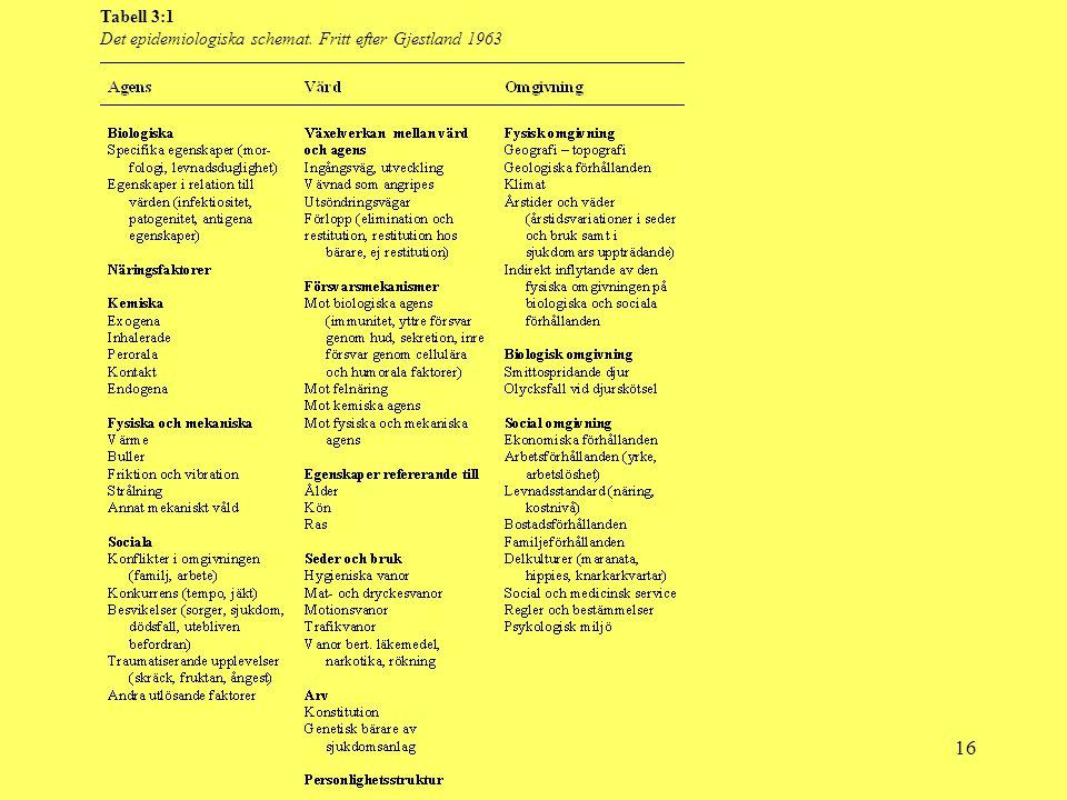 16 Tabell 3:1 Det epidemiologiska schemat. Fritt efter Gjestland 1963