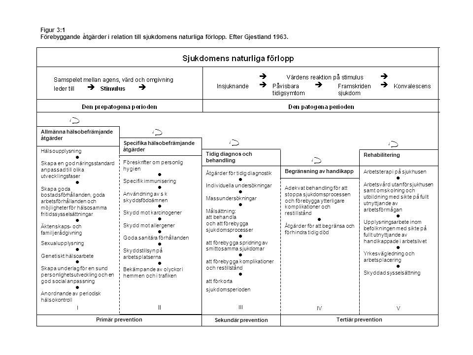 18 Figur 3:1 Förebyggande åtgärder i relation till sjukdomens naturliga förlopp. Efter Gjestland 1963. Ù Tidig diagnos och behandling Åtgärder för tid