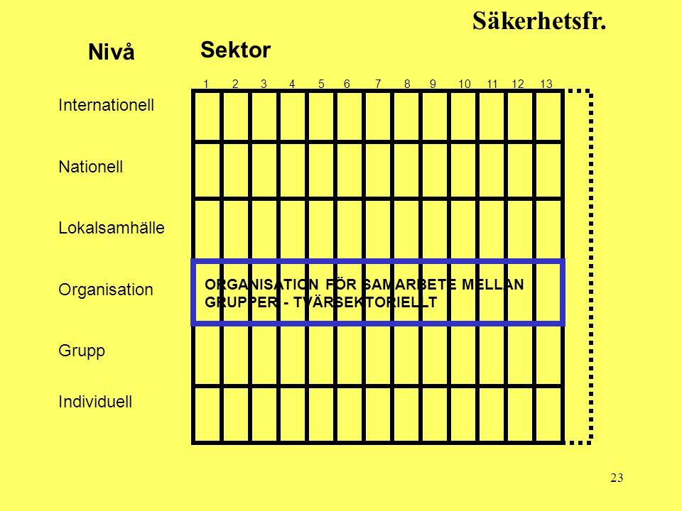 23 Säkerhetsfr. Sektor Nivå 1 2 3 4 5 6 7 8 9 10 11 12 13 Internationell Nationell Lokalsamhälle Organisation Grupp Individuell ORGANISATION FÖR SAMAR