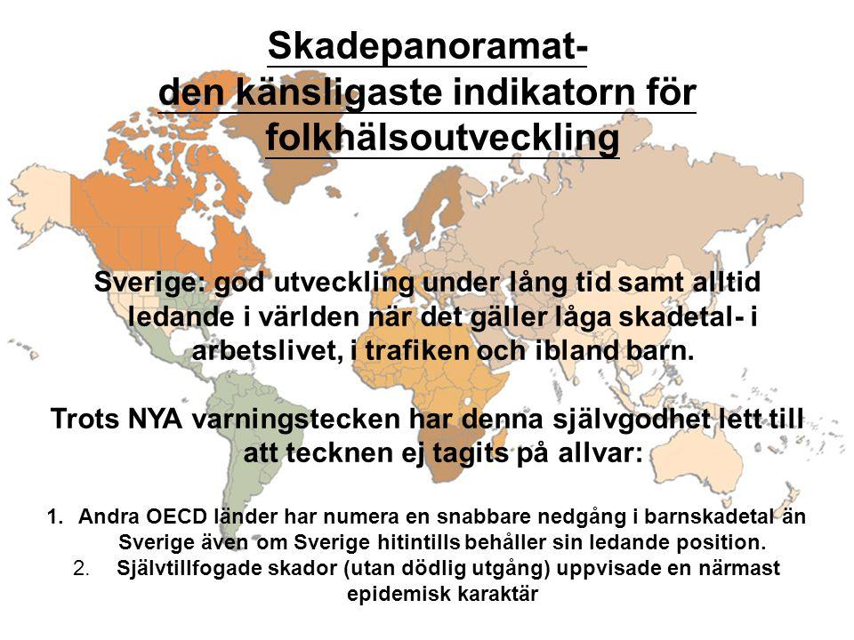 Skadepanoramat- den känsligaste indikatorn för folkhälsoutveckling Sverige: god utveckling under lång tid samt alltid ledande i världen när det gäller låga skadetal- i arbetslivet, i trafiken och ibland barn.
