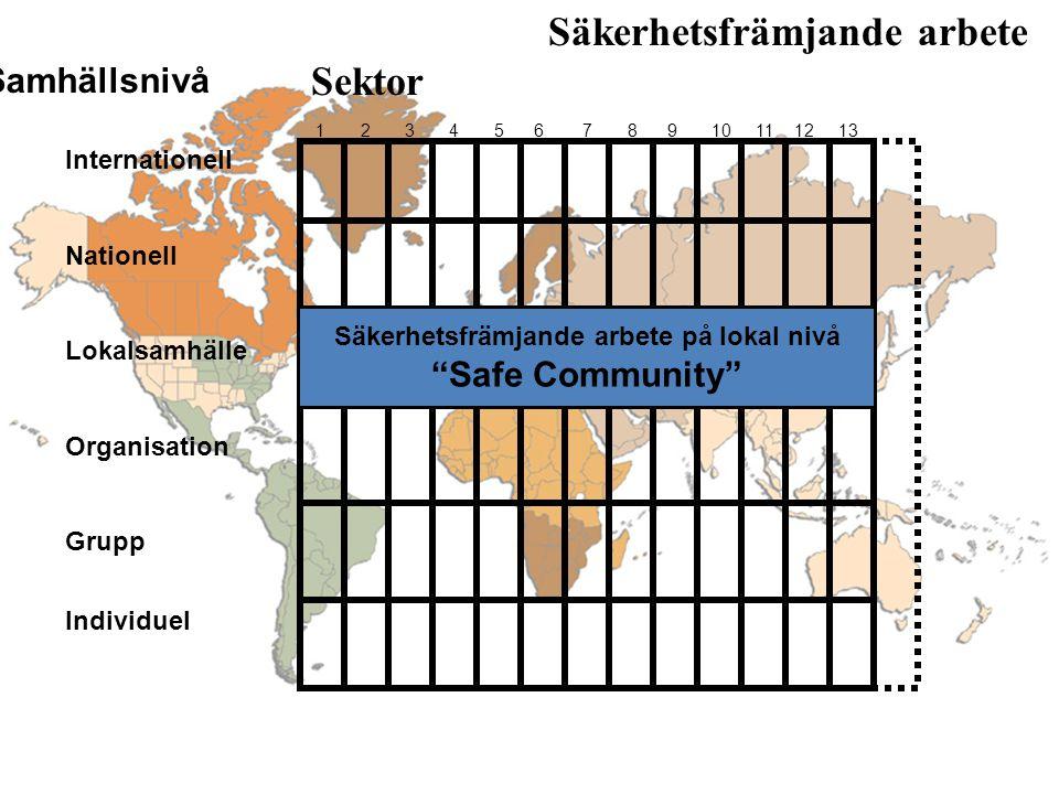 Säkerhetsfrämjande arbete Sektor Samhällsnivå 1 2 3 4 5 6 7 8 9 10 11 12 13 Internationell Nationell Lokalsamhälle Organisation Grupp Individuel Community Safety Promotion Säkerhetsfrämjande arbete på lokal nivå Safe Community