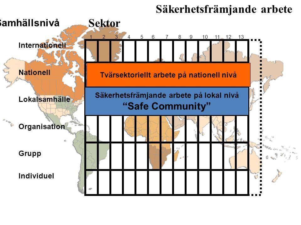 Säkerhetsfrämjande arbete Sektor Samhällsnivå 1 2 3 4 5 6 7 8 9 10 11 12 13 Internationell Nationell Lokalsamhälle Organisation Grupp Individuel Community Safety Promotion Säkerhetsfrämjande arbete på lokal nivå Safe Community Tvärsektoriellt arbete på nationell nivå
