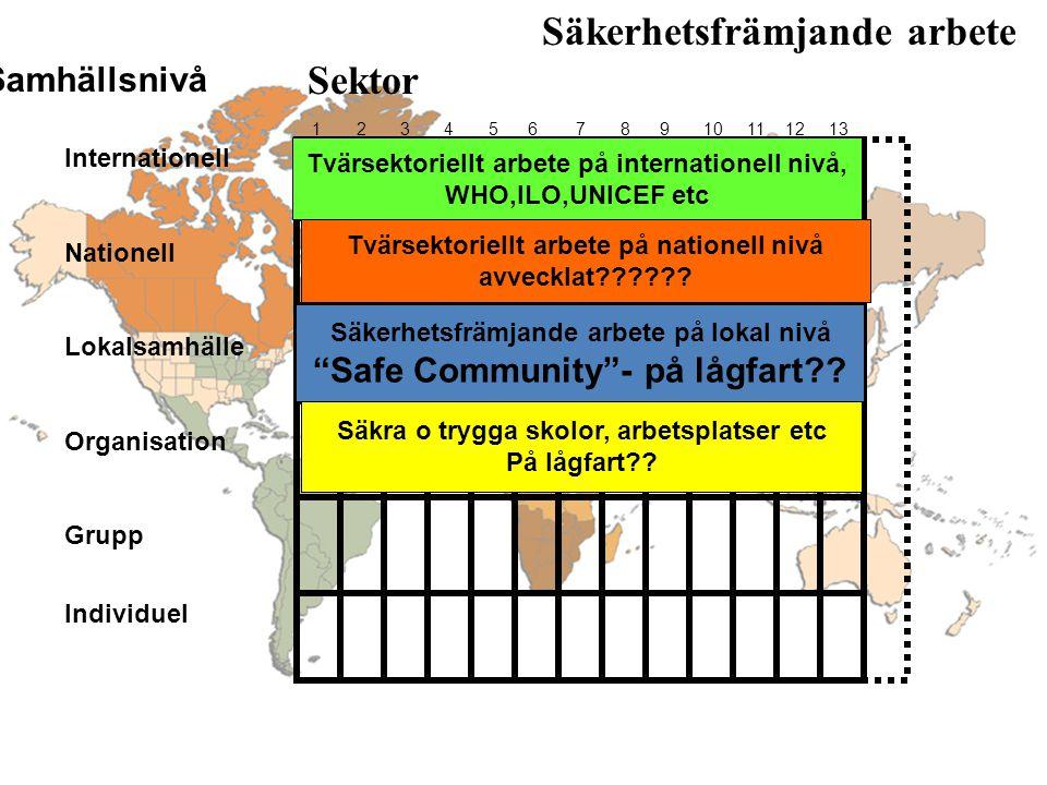 Säkerhetsfrämjande arbete Sektor Samhällsnivå 1 2 3 4 5 6 7 8 9 10 11 12 13 Internationell Nationell Lokalsamhälle Organisation Grupp Individuel Community Safety Promotion Säkerhetsfrämjande arbete på lokal nivå Safe Community - på lågfart .