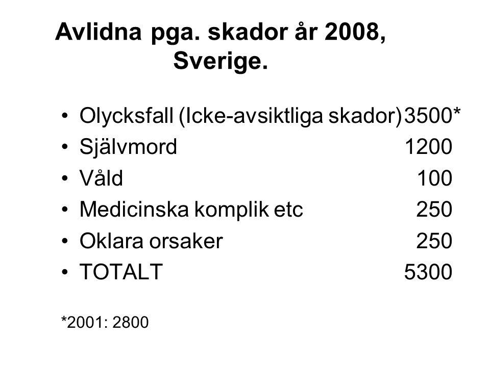 Avlidna pga. skador år 2008, Sverige.