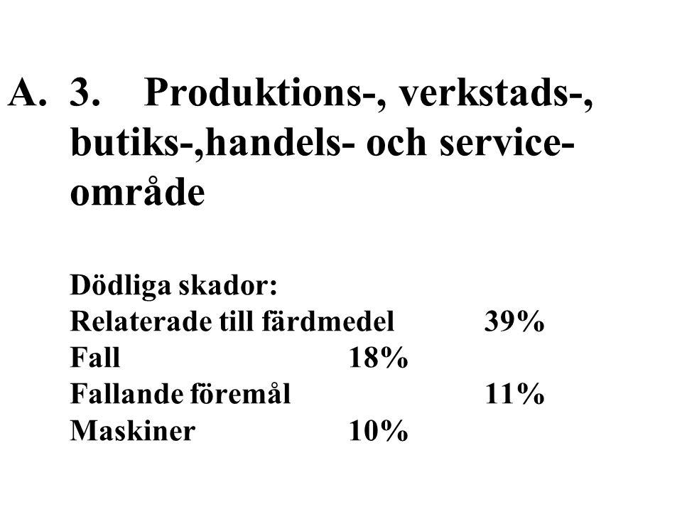 A.3.Produktions-, verkstads-, butiks-,handels- och service- område Dödliga skador: Relaterade till färdmedel39% Fall18% Fallande föremål11% Maskiner10%