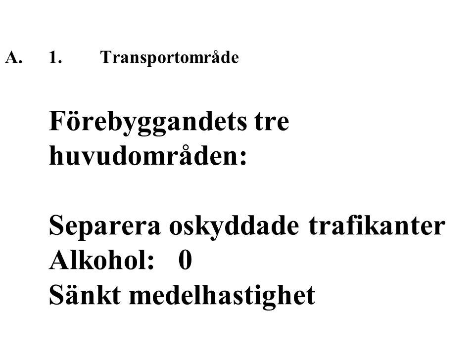 A.1. Transportområde Förebyggandets tre huvudområden: Separera oskyddade trafikanter Alkohol: 0 Sänkt medelhastighet