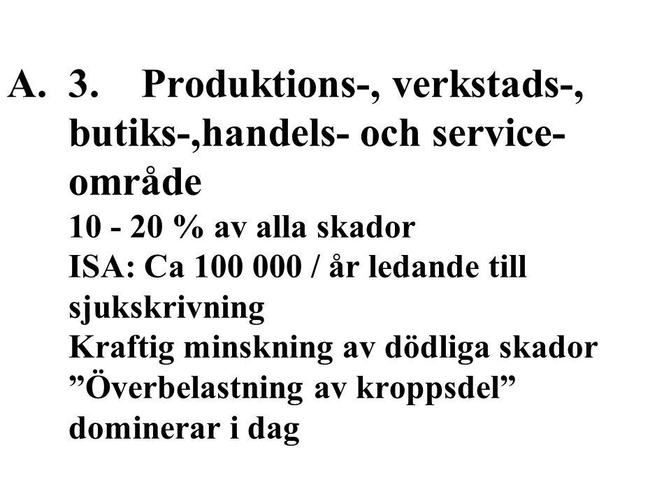 A.3.Produktions-, verkstads-, butiks-,handels- och service- område 10 - 20 % av alla skador ISA: Ca 100 000 / år ledande till sjukskrivning Kraftig minskning av dödliga skador Överbelastning av kroppsdel dominerar i dag