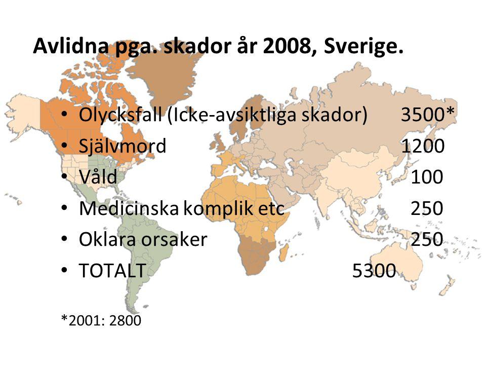 Avlidna pga. skador år 2008, Sverige. Olycksfall (Icke-avsiktliga skador)3500* Självmord1200 Våld 100 Medicinska komplik etc 250 Oklara orsaker 250 TO