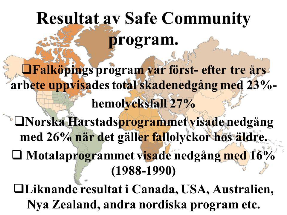 Resultat av Safe Community program.  Falköpings program var först- efter tre års arbete uppvisades total skadenedgång med 23%- hemolycksfall 27%  No