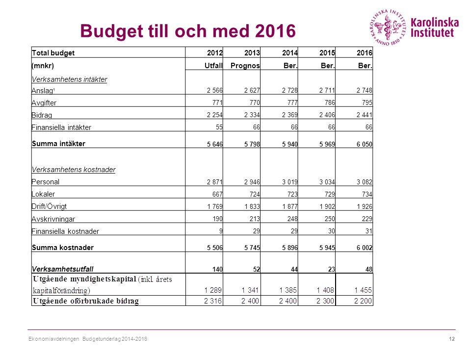 Budget till och med 2016 Ekonomiavdelningen Budgetunderlag 2014-201612 Total budget20122013201420152016 (mnkr)UtfallPrognosBer.