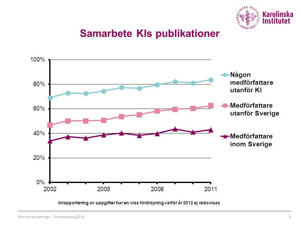 Samarbete KIs publikationer Inrapportering av uppgifter har en viss fördröjning varför år 2012 ej redovisas 3Ekonomiavdelningen Årsredovisning 2012