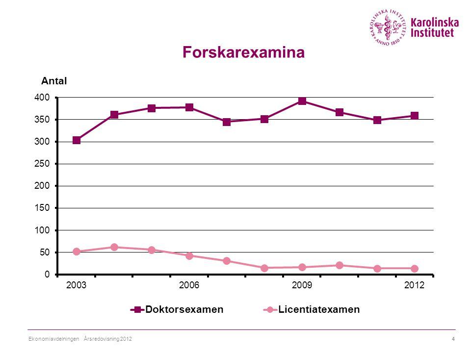 Forskarexamina 4Ekonomiavdelningen Årsredovisning 2012