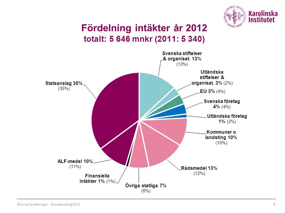 Fördelning intäkter år 2012 totalt: 5 646 mnkr (2011: 5 340) 5Ekonomiavdelningen Årsredovisning 2012