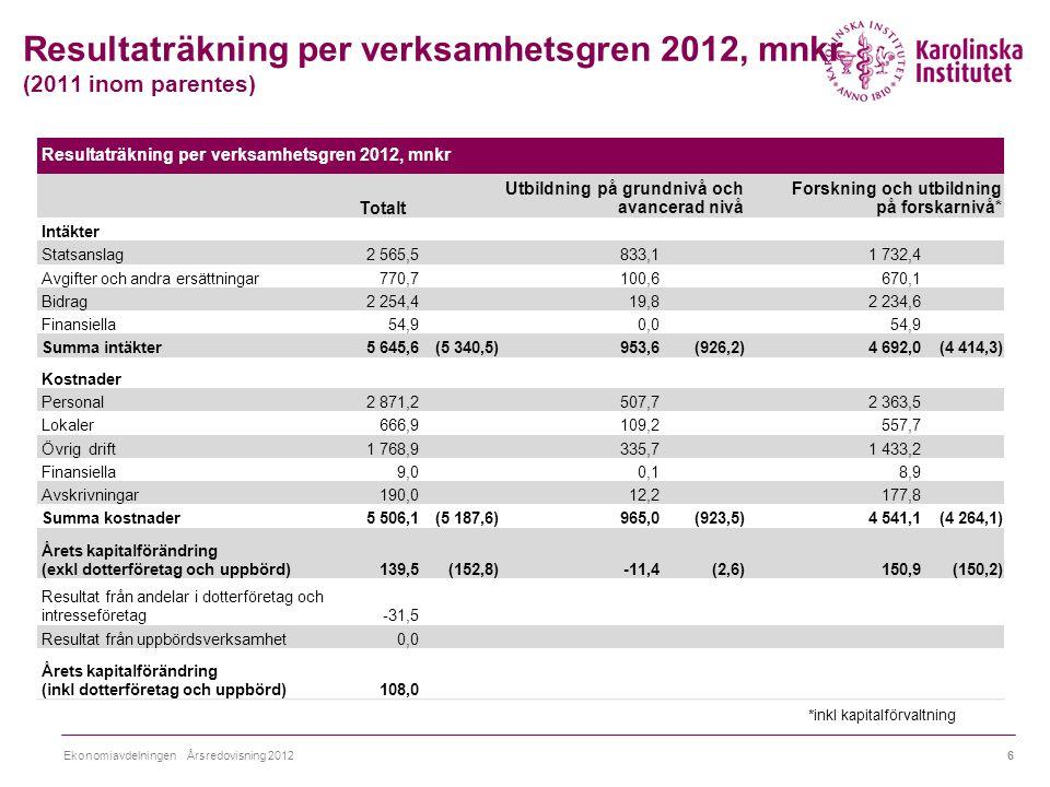 Resultaträkning per verksamhetsgren 2012, mnkr (2011 inom parentes) Ekonomiavdelningen Årsredovisning 2012 *inkl kapitalförvaltning 6 Resultaträkning per verksamhetsgren 2012, mnkr Totalt Utbildning på grundnivå och avancerad nivå Forskning och utbildning på forskarnivå* Intäkter Statsanslag2 565,5833,11 732,4 Avgifter och andra ersättningar770,7100,6670,1 Bidrag2 254,419,82 234,6 Finansiella54,90,054,9 Summa intäkter5 645,6(5 340,5)953,6(926,2)4 692,0(4 414,3) Kostnader Personal2 871,2507,72 363,5 Lokaler666,9109,2557,7 Övrig drift1 768,9335,71 433,2 Finansiella9,00,18,9 Avskrivningar190,012,2177,8 Summa kostnader5 506,1(5 187,6)965,0(923,5)4 541,1(4 264,1) Årets kapitalförändring (exkl dotterföretag och uppbörd)139,5(152,8)-11,4(2,6)150,9(150,2) Resultat från andelar i dotterföretag och intresseföretag-31,5 Resultat från uppbördsverksamhet0,0 Årets kapitalförändring (inkl dotterföretag och uppbörd)108,0