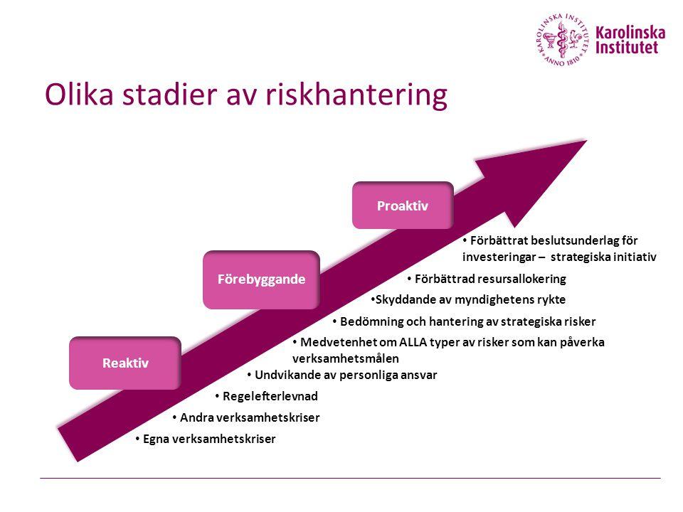 Olika stadier av riskhantering Proaktiv Reaktiv Förebyggande Egna verksamhetskriser Andra verksamhetskriser Regelefterlevnad Undvikande av personliga ansvar Medvetenhet om ALLA typer av risker som kan påverka verksamhetsmålen Bedömning och hantering av strategiska risker Skyddande av myndighetens rykte Förbättrad resursallokering Förbättrat beslutsunderlag för investeringar – strategiska initiativ
