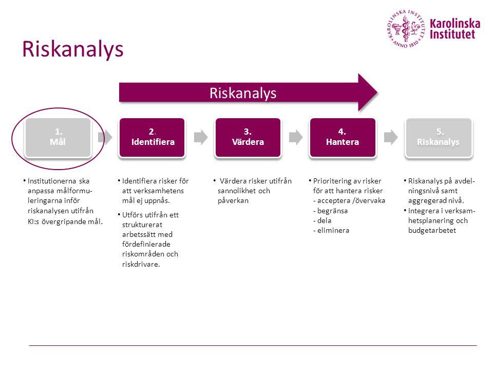 1. Mål 2. Identifiera 3. Värdera 4. Hantera 5. Riskanalys Institutionerna ska anpassa målformu- leringarna inför riskanalysen utifrån KI:s övergripand