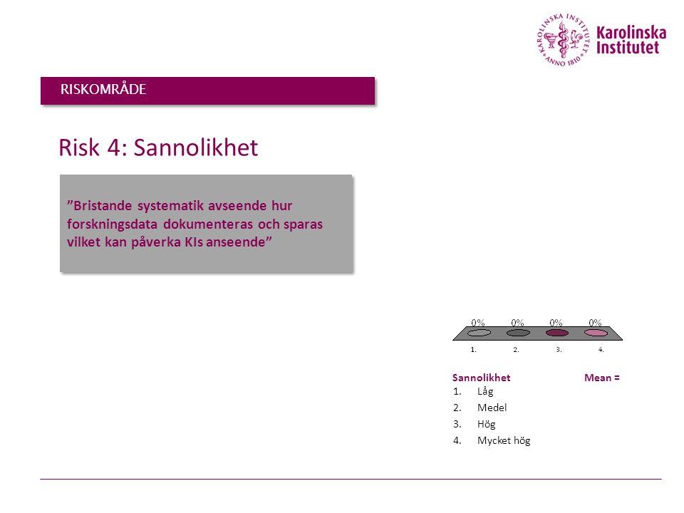"""""""Bristande systematik avseende hur forskningsdata dokumenteras och sparas vilket kan påverka KIs anseende"""" Risk 4: Sannolikhet 1.Låg 2.Medel 3.Hög 4.M"""