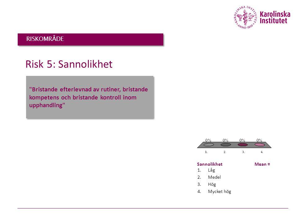 Bristande efterlevnad av rutiner, bristande kompetens och bristande kontroll inom upphandling Risk 5: Sannolikhet 1.Låg 2.Medel 3.Hög 4.Mycket hög Sannolikhet Mean = RISKOMRÅDE