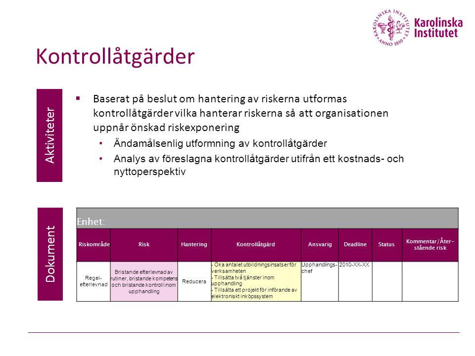 Kontrollåtgärder  Baserat på beslut om hantering av riskerna utformas kontrollåtgärder vilka hanterar riskerna så att organisationen uppnår önskad riskexponering Ändamålsenlig utformning av kontrollåtgärder Analys av föreslagna kontrollåtgärder utifrån ett kostnads- och nyttoperspektiv Aktiviteter Dokument Enhet: RiskområdeRiskHanteringKontrollåtgärdAnsvarigDeadlineStatus Kommentar/Åter- stående risk Regel- efterlevnad Bristande efterlevnad av rutiner, bristande kompetens och bristande kontroll inom upphandling Reducera - Öka antalet utbildningsinsatser för verksamheten - Tillsätta två tjänster inom upphandling - Tillsätta ett projekt för införande av elektroniskt inköpssystem Upphandlings- chef 2010-XX-XX