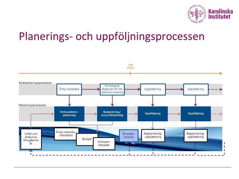 Planerings- och uppföljningsprocessen Uppföljning Uppdatering Årlig riskanalys Föreslagna åtgärder för att hantera riskerna Uppdatering Årlig riskdoku