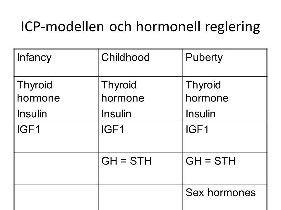 ICP-modellen och hormonell reglering InfancyChildhoodPuberty Thyroid hormone Insulin Thyroid hormone Insulin Thyroid hormone Insulin IGF1 GH = STH Sex hormones