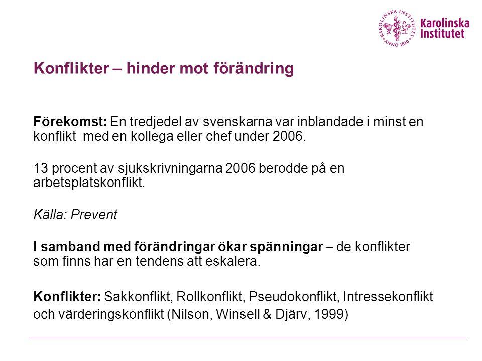 Konflikter – hinder mot förändring Förekomst: En tredjedel av svenskarna var inblandade i minst en konflikt med en kollega eller chef under 2006. 13 p