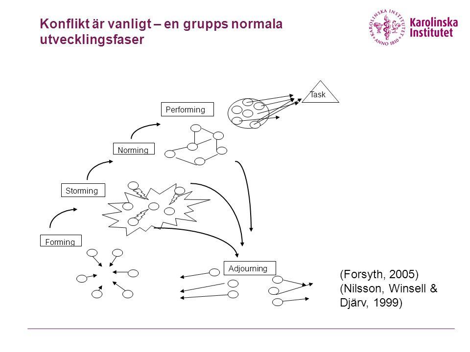 Konflikt är vanligt – en grupps normala utvecklingsfaser Forming Storming Norming Adjourning Task Performing (Forsyth, 2005) (Nilsson, Winsell & Djärv