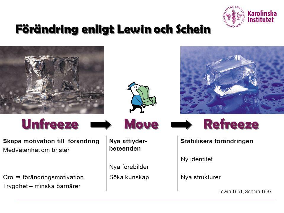 Förändring enligt Lewin och Schein Unfreeze Move Refreeze Skapa motivation till förändring Medvetenhet om brister Nya attiyder- beteenden Nya förebild
