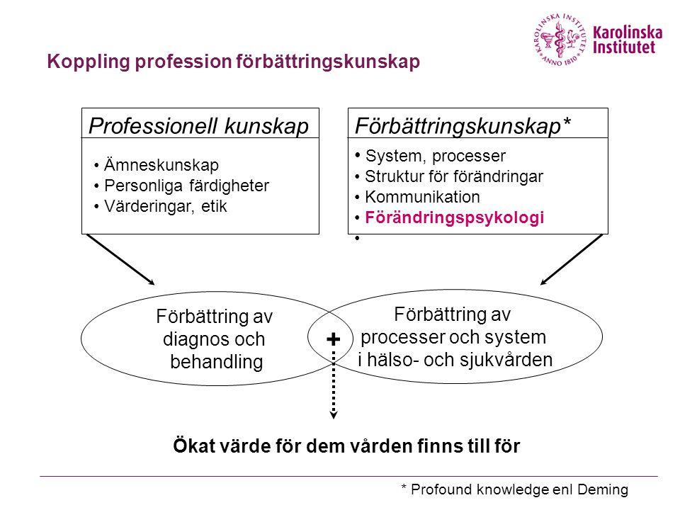 Koppling profession förbättringskunskap Professionell kunskap Ämneskunskap Personliga färdigheter Värderingar, etik Förbättring av diagnos och behandl