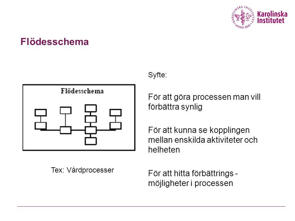 Flödesschema Syfte: För att göra processen man vill förbättra synlig För att kunna se kopplingen mellan enskilda aktiviteter och helheten För att hitt