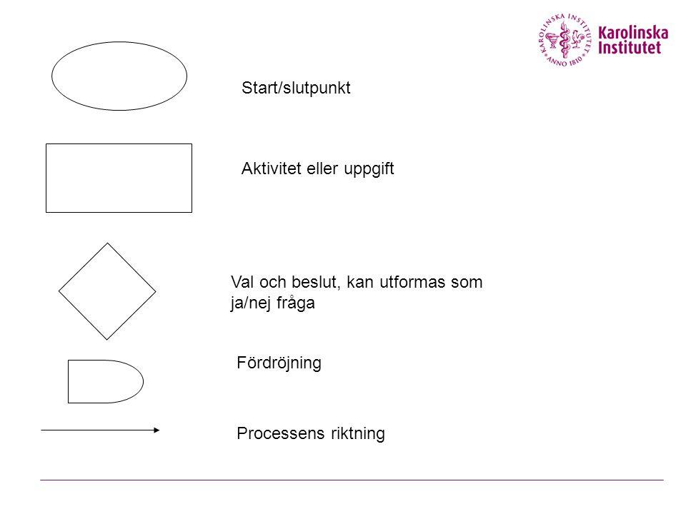 Start/slutpunkt Aktivitet eller uppgift Val och beslut, kan utformas som ja/nej fråga Processens riktning Fördröjning