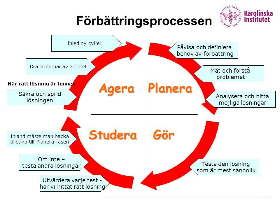 Planera GörStudera Agera Förbättringsprocessen Påvisa och definiera behov av förbättring Mät och förstå problemet Analysera och hitta möjliga lösninga