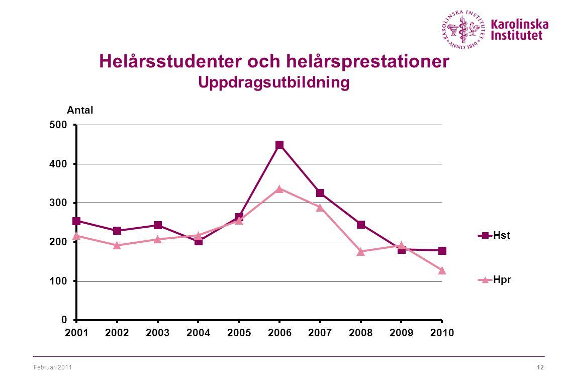 Februari 201112 Helårsstudenter och helårsprestationer Uppdragsutbildning