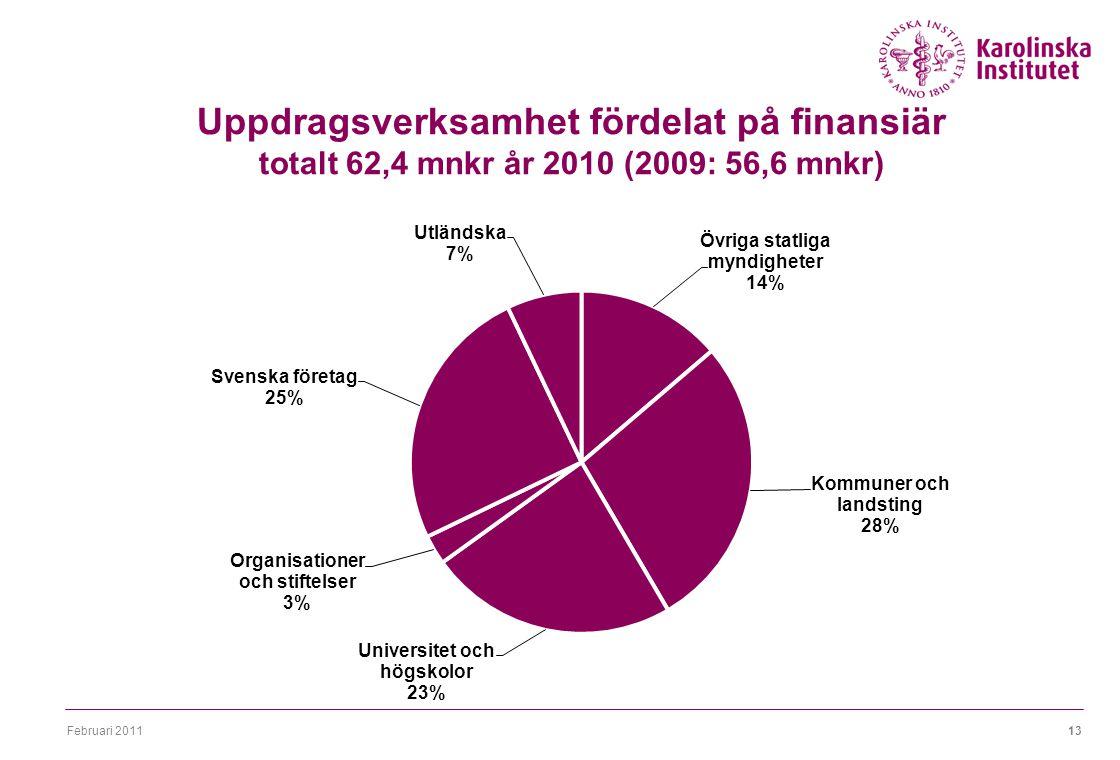 Februari 201113 Uppdragsverksamhet fördelat på finansiär totalt 62,4 mnkr år 2010 (2009: 56,6 mnkr)