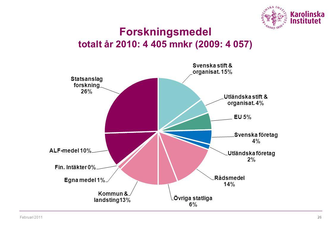 Februari 201126 Forskningsmedel totalt år 2010: 4 405 mnkr (2009: 4 057)