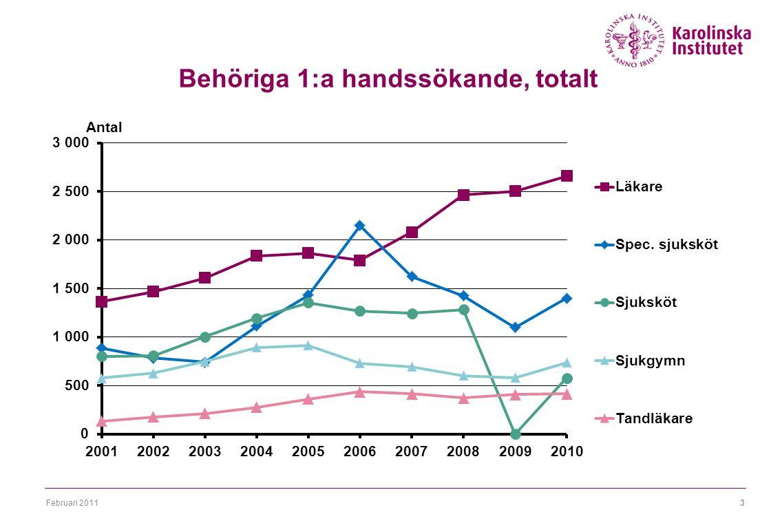 Februari 20113 Behöriga 1:a handssökande, totalt