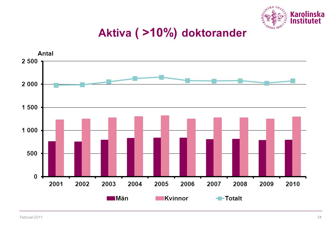 Februari 201131 Aktiva ( >10%) doktorander